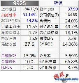 9925_新保_資料_1003Q