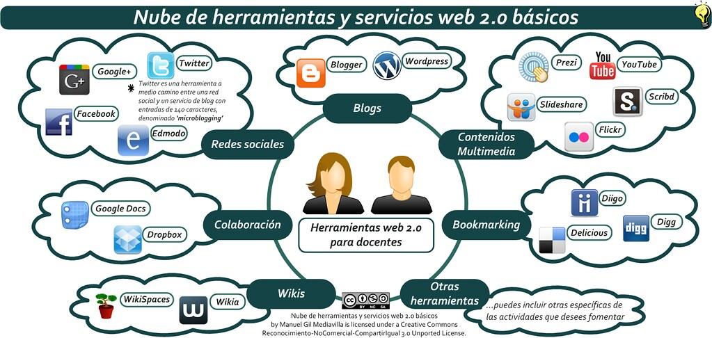 Ejemplo de PLE (entorno personal de aprendizaje) basado en herramientas web 2.0