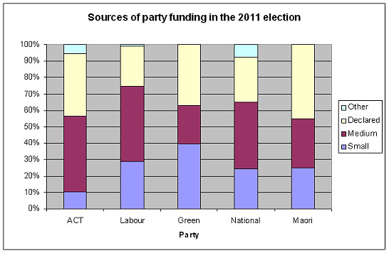 partyfunding2011