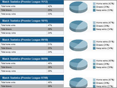 Paf Sports Statistics Division View