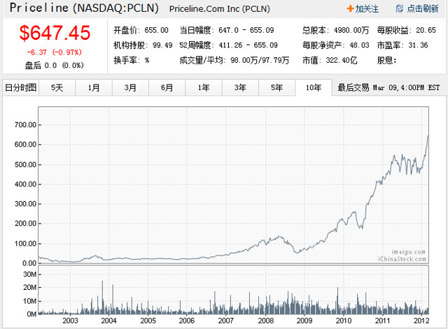 priceline-stock