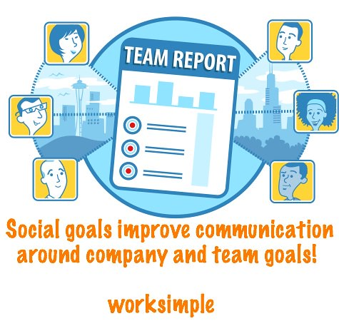 Social Performance Management for Teams by WorkSimple