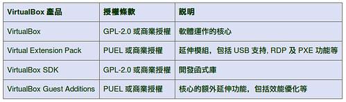 圖1: VirtualBox 產品與授權條款對照表