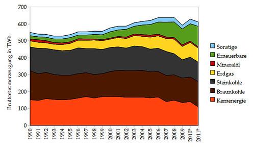 Veränderung des Strommixes in Deutschland in den Jahren 1990 bis 2011