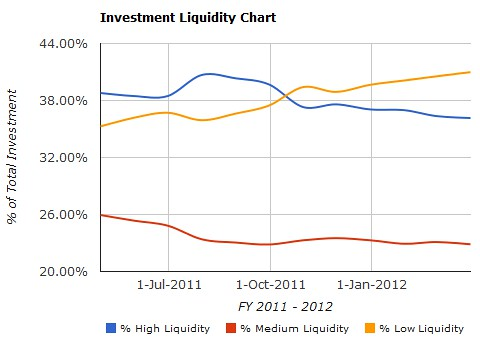Image of Chart showing Percentage of High Medium and Low Liquidity Investments vs Time