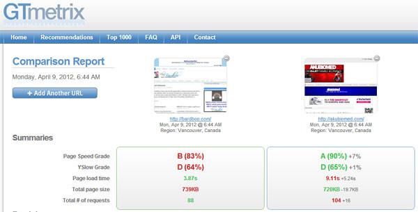 Hasil ujian GTmetrix blog Bardboo vs AkuBiomed