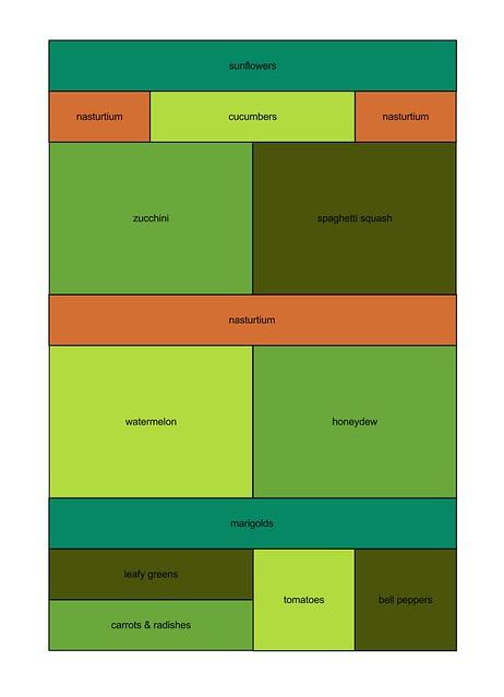 2012 garden plan
