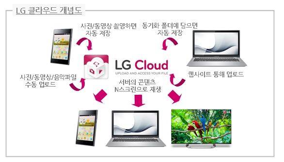 LG 클라우드 개념도 이미지