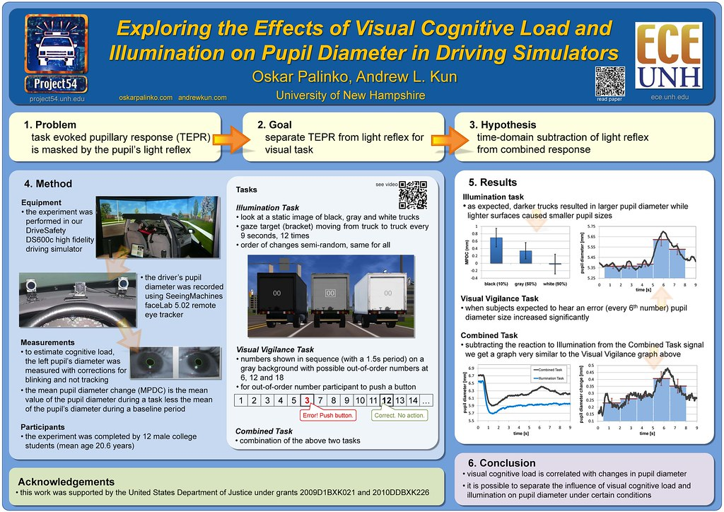 Poster presentation at ETRA 2012 » eceblogger