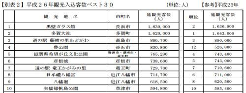 滋賀県観光統計 H26