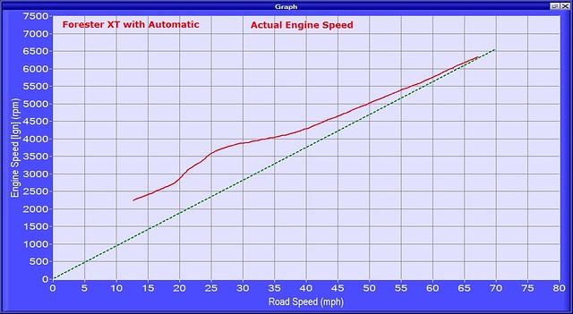 FXTA ign rpm vs mph