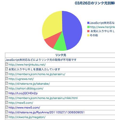 アクセス解析Ver4.1 ログイン中
