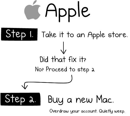 arreglar-mac