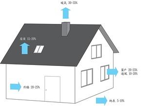 太陽房子熱能散失。