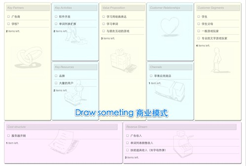 drawsomething businessmodel
