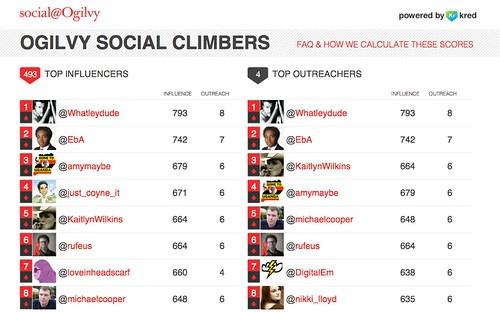 Social@Ogilvy social climbers leader board