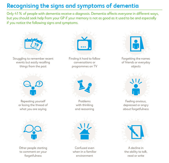 Recognising the signs and symptoms of dementia By The Prime Minister's Office https://www.flickr.com/photos/number10gov/7017124741/in/set-72157629306277768/