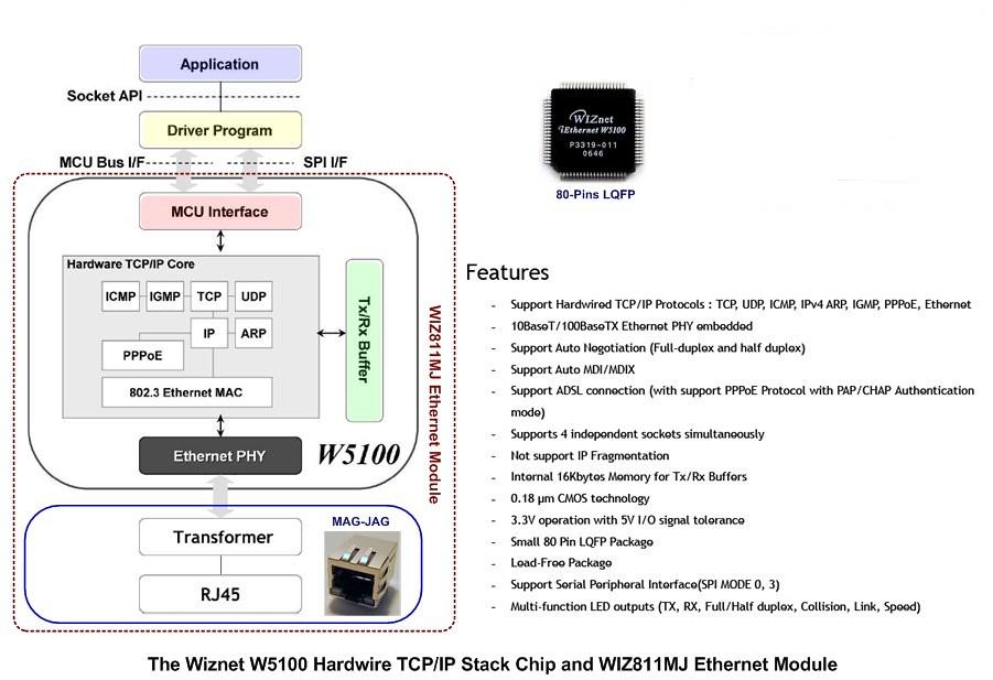 6847010854 15327af7bd b Integrasi Mikrokontroler AVR dan Wiznet 5100