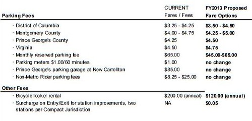 Proposed fare increases, 2013 fiscal year, WMATA