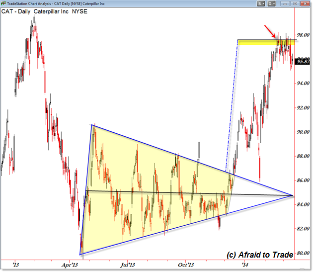 CAT Triangle Trendline Price Pattern Trading Price Target