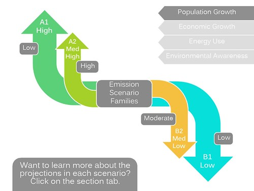 Screenshot of the climate change science and modeling education module explaining the different emission scenario families from the Intergovernmental Panel on Climate Change Fourth Assessment Report. This section has an interactive feature that explores the projections and expectations for each family.
