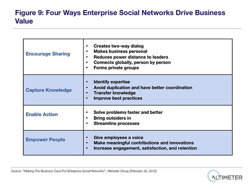 Fig. 9 Four Ways Enterprise Social Networks Drive Business Value