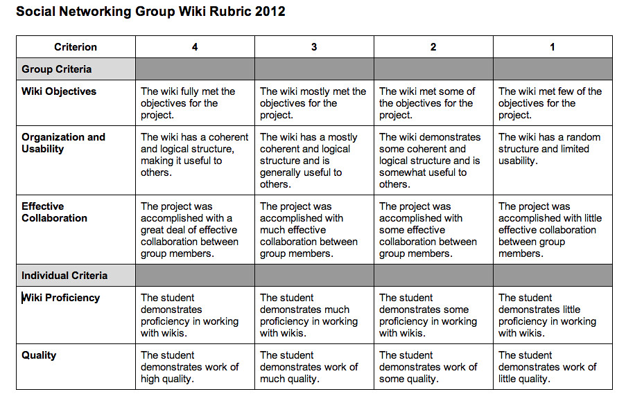 Social Networking Group Wiki Rubric 2012