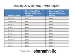 january-2012-referal-traffic-shareaholic