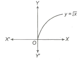 CBSE Class 12 Maths Notes Functions