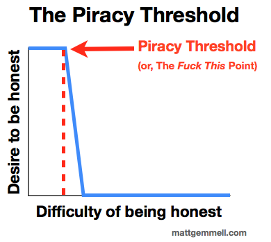 The Piracy Theshold