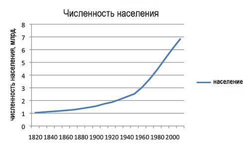 график энергии: