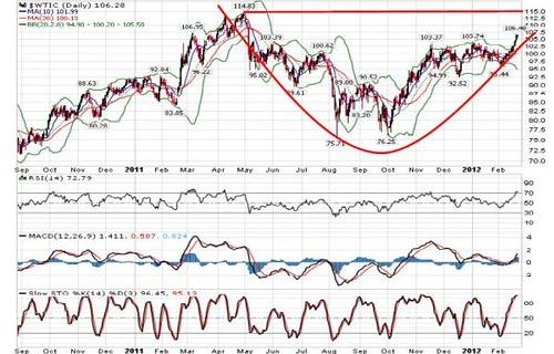 Nymex Crude Oil 23-02-2012