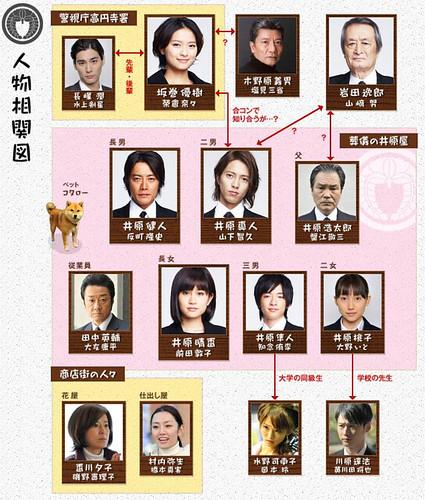 saikou-no-jinsei_chart
