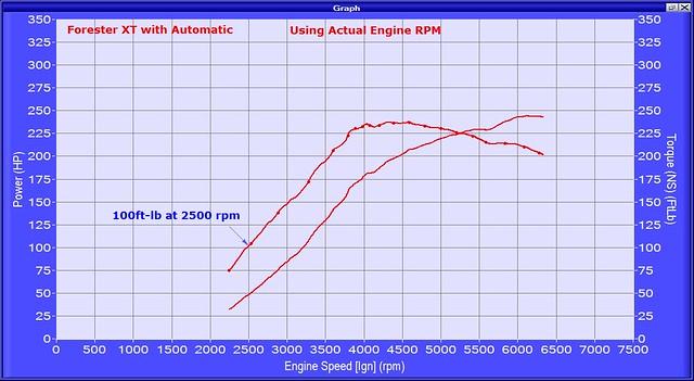 FXTA hptq vs ign rpm