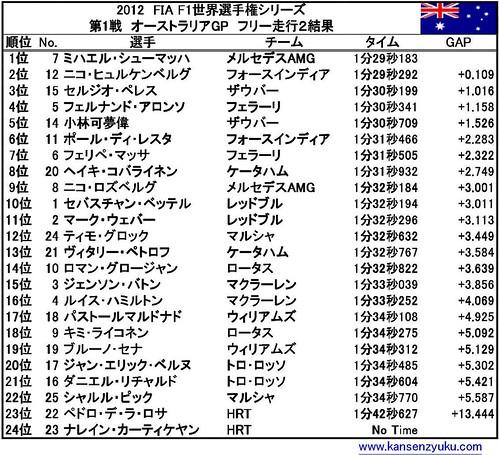 オーストラリアGP(FP2結果)