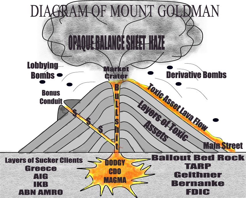 DIAGRAM OF MOUNT GOLDMAN