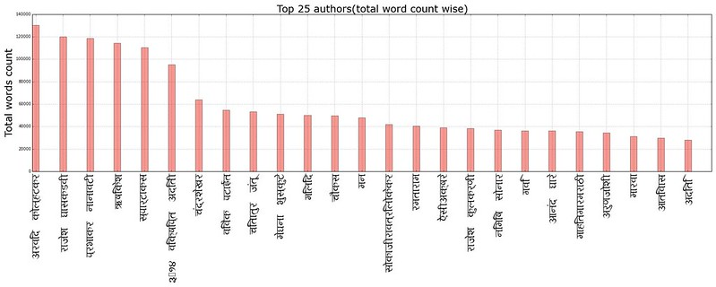 top25_authors_total_word_count_wise