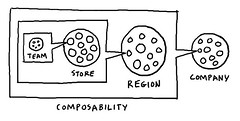 Whole Foods Agile