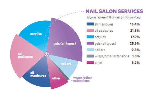 revenue management in nail salon industry selling your
