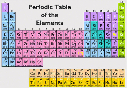 Periodic-Table-of-Elements