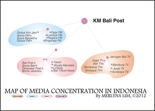 MediaOwnership_BaliPost