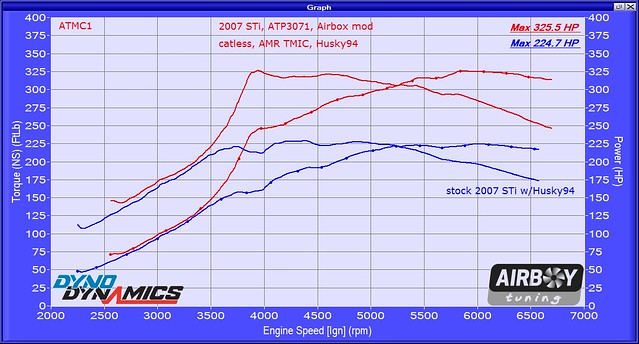2007 STi ATP3071 AMR TMIC catless H94 501626