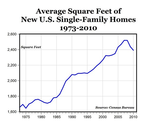 average US new home size, 1973-2010 (US Census, via Mark Perry, U of Michigan-Flint)
