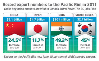 Record export numbers to Pacific Rim