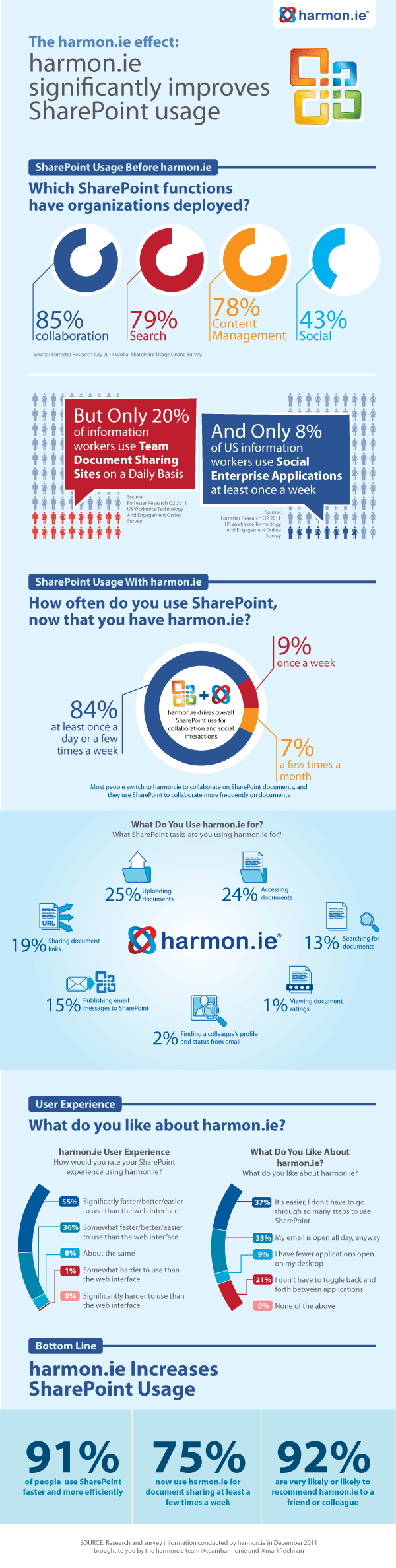 SharePoint - Before and After harmon.ie