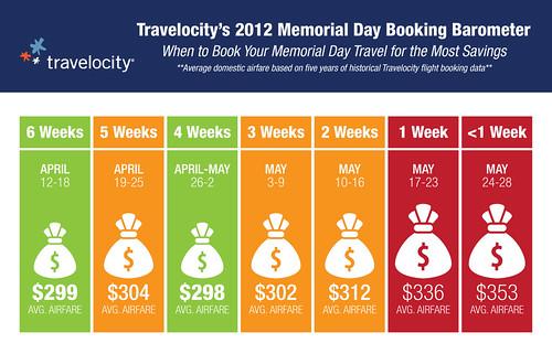 Travelocity Memorial Day Booking Barometer 2012