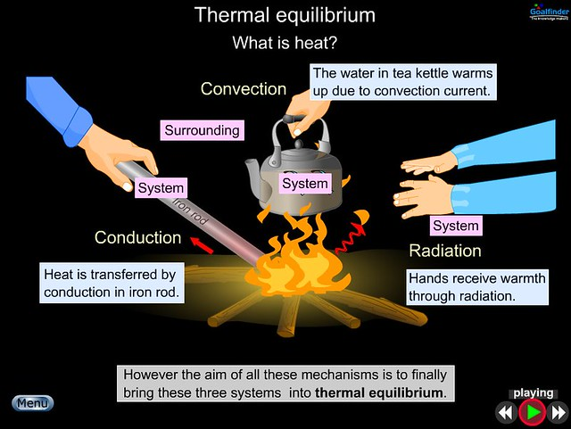 thermal equilibrium experiment Solid-liquid equilibrium (last revision: october 15, 2008) abstract: the method of thermal analysis is used to determine the solid-liquid phase diagram of the.