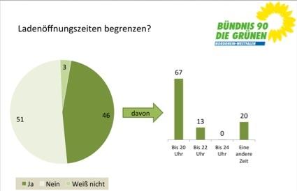 Umfrage der NRW-Grünen zu den Ladenöffnungszeiten