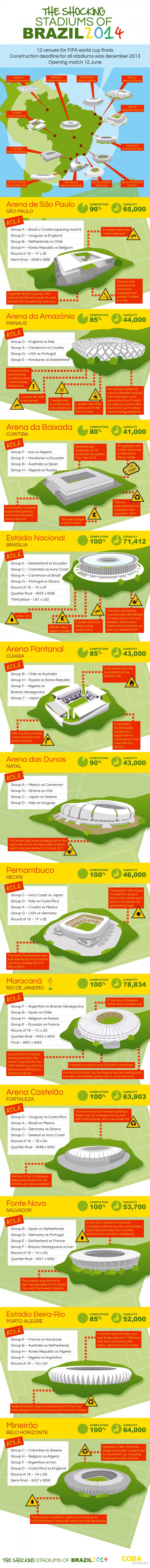 The shocking stadiums of brazil 2014