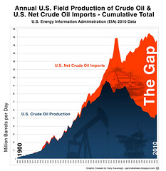 US Crude Oil Field Production & Net Crude Oil Imports Cumulative Stack Chart